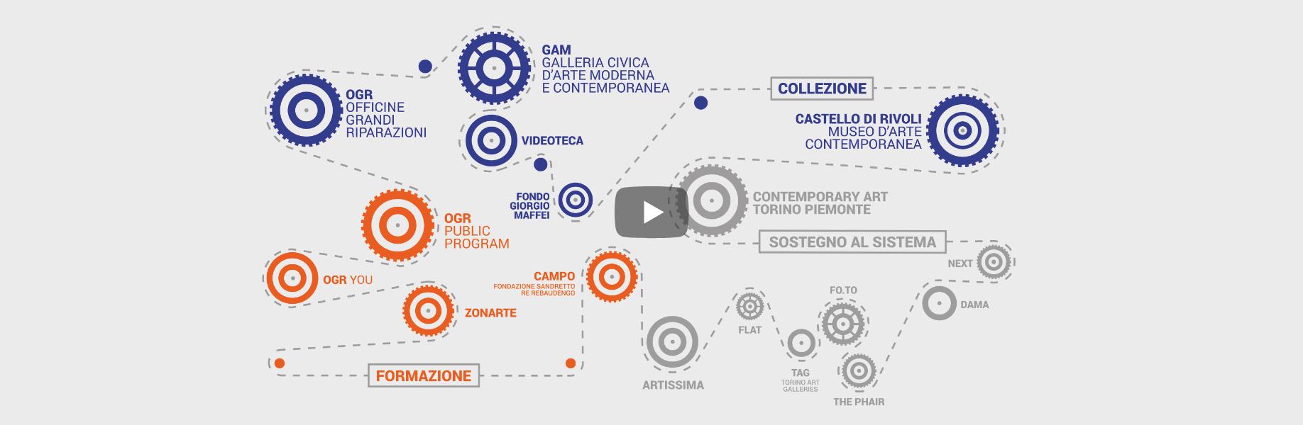 Progetti Fondazione Arte CRT